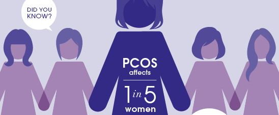 PCOS AFFECTS